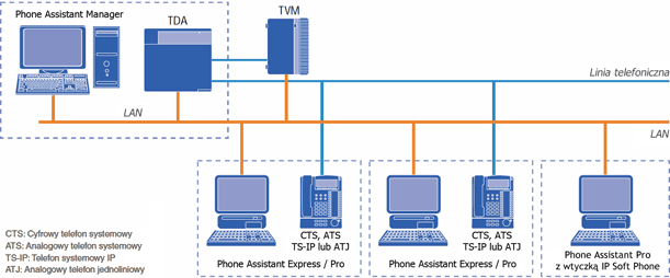 Phone Assistant Diagram połaczenia